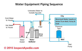 How To Hook Up A Water Softener Water Softener Plumbing Supply Drain Troubleshootingdiagnostic