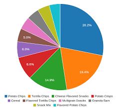 Pie Chart In D3 Js D3 Js