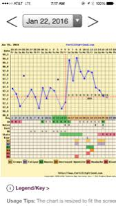 Low Progesterone Chart Pic Attached Trying To Conceive