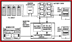 a simple diagram of solar power plant layout and working of solar Solar Panel Circuit Diagram solar power plant schematic diagram elec eng world a simple diagram of solar power plant solar solar panel controller circuit diagram