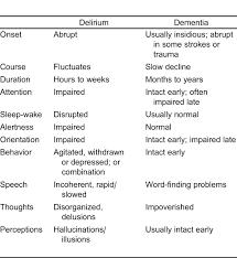 Emergency Department Management Of Delirium In The Elderly