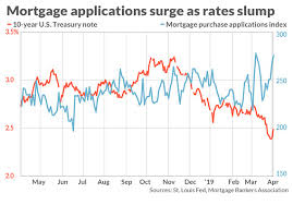 5 Year Arm Mortgage Rates Chart As Mortgage Rates Hold Near 14 Month Lows Whats A Yield