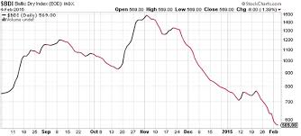 Baltic Dry Index Chart Today The Baltic Dry Index Is Hitting Multi Year Lows Stock