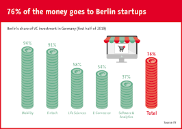 Chart 76 Of The Money Goes To Berlin Startups Statista