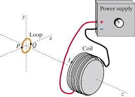 a conventional current i runs through a coil in th chegg com a conventional current i runs through a coil in the direction shown in the diagram initially the current in the coil is constant a single loop of copper