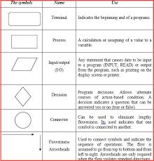 Problem Solving Techniques In Computer Programming