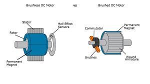 electric motor brush diagram. YouTube Premium Electric Motor Brush Diagram U