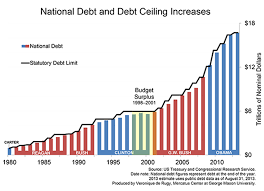 National Debt Per Year Chart Thirty Two Years Of Bipartisan Debt Ceiling Raises
