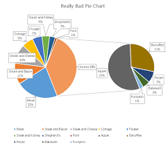 Parts To A Whole Excel Charts My Online Training Hub
