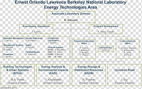 Organizational Chart Human Resource Management Ppt Chart
