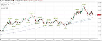 Gbp Inr Exchange Rate Indian Rupee Continues To Make Gains