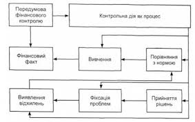 семинарские занятия Организация и методика контрольно  Механізм контрольної дія за П К Германчук І Б Стефанюк