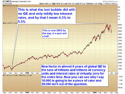 Chart Of The Day Nasdaq Qe And 0 Interest Rates Mining Com