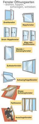 Fenster öffnungsarten Drehen Kippen Schwingen