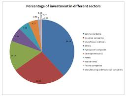 Compare Mutual Funds Chart Where Did The Institutional Experts Choose To Invest In The