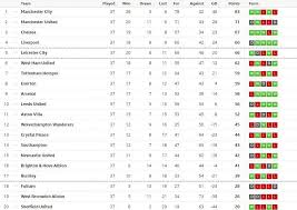 Complete table of premier league standings for the 2020/2021 season, plus access to tables from past seasons and other football leagues. Xjpsh42cj Ap3m