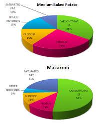 Protein Pie Chart Ielts Writing Task 1 28 Ielts Writing