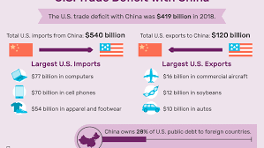 Auto Trade Value Chart Us Trade Deficit With China Causes Effects Solution