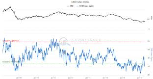 Cotton Commodity Chart Crb Gold Oil Cotton Coffee 7 Must See Commodities
