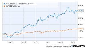 Dow Jones Quote Impressive Tell Stock Quote Dow Stock Quote Extraordinary Dow Jones Stock Quote