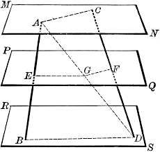 parallel planes. parallel planes cut by 2 lines