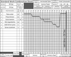 Kpi Bowler Chart Standard Work Combination Sheet Example Lean