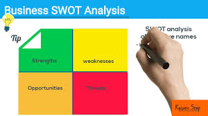 "Swot Analysis ""strengths, Weaknesses, Opportunities And Threats ..."