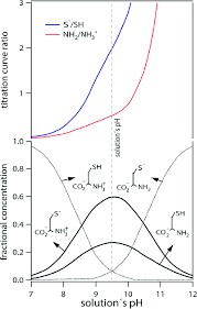Tritation Curves Of Cysteine In Water 18 Bottom Fractional