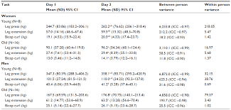 Full Text Resistance Exercise Performance Variability At