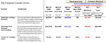 The Ratio Analysis Chart