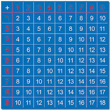 Kids Maths Basics School 1 1 Summation Addition Learning