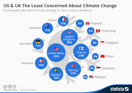 Chart Us Uk The Least Concerned About Climate Change