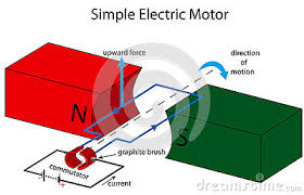 Simple Electric Motor Diagram Simple Electric Motor Illustration