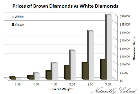 Diamond Color Price Chart Brown Diamonds Buying Guide Naturally Colored
