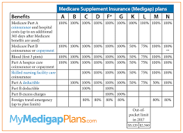 Medicare Supplement Plan Chart Best 2020 Medicare Supplement Plans Online Plan F G Changes