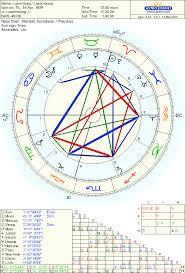 Aries Birth Chart Luxembourg Aries Natal Chart Aries Natal Sun Sign