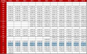 Military Pay Scale Navy Times Pay Chart Marine Rankings