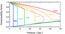 Compressibility Chart For Co2 Compressibility Factor Wikipedia
