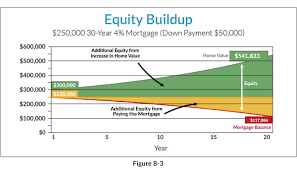 Principal Vs Interest Mortgage Chart 11 Great Reasons To Carry A Big Long Mortgage Smart With
