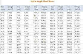 Angle Iron Span Chart Unequal Angle Iron Sizes Chart Bedowntowndaytona Com