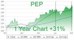 Gatorade Stock Chart Pep Profile Stock Price Fundamentals More