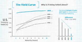 Muni Yield Curve Chart Infographic Why Markets Are Worried About The Yield Curve