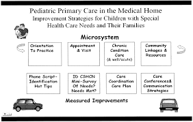 building medical homes improvement strategies in primary care for figure