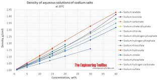 Salt Comparison Chart Density Of Aqueous Solutions Of Inorganic Sodium Salts