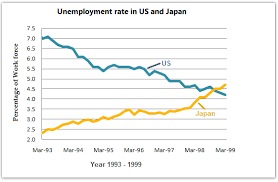 academic ielts writing task sample the graph below shows  academic ielts writing task 1 sample 89 the graph below shows the unemployment rates in the us and