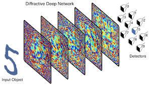 Deep Neural Network Diffractive Deep Neural Network Identifies Objects At Speed
