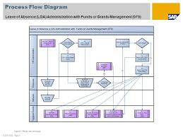 Leave Management Process Flow Chart Leave Of Absence Administration With Funds Or Grants