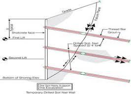 soil nail wall the
