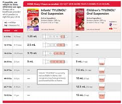 Infant Acetaminophen Dosage Chart Www Bedowntowndaytona Com