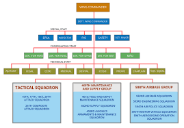 Air Force Structure Chart 15th Strike Wing Philippine Air Force Wikipedia
